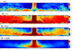 Visualisation of instantaneous fields in a plane: velocity magnitude |u|/Ujet (top) and normalised temperature (T-Tw)/ (Tjet-Tw) at the three Prandtl numbers (middle and bottom)