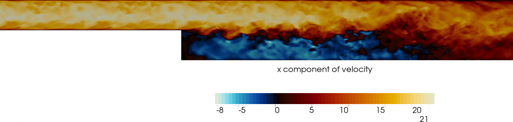 Figure: A view on the cross-section through the middle of the domain is presented. The colour snapshot symbolises the (stream-wise) component of dimensionless velocity. The fluid is flowing from left to right. After the BFS, we can observe the back flow and a vortex that is formed behind.