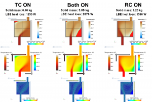 """Pre-test simulations showing the foreseen flow, solidification front and temperature patterns, depending on the LBE temperature and flow rate as well as the intensity of the water cooling at the top and/or on the right-hand-side."""" width=""""300"""" height=""""202"""" /> Pre-test simulations showing the foreseen flow, solidification front and temperature patterns, depending on the LBE temperature and flow rate as well as the intensity of the water cooling at the top and/or on the right-hand-side."""